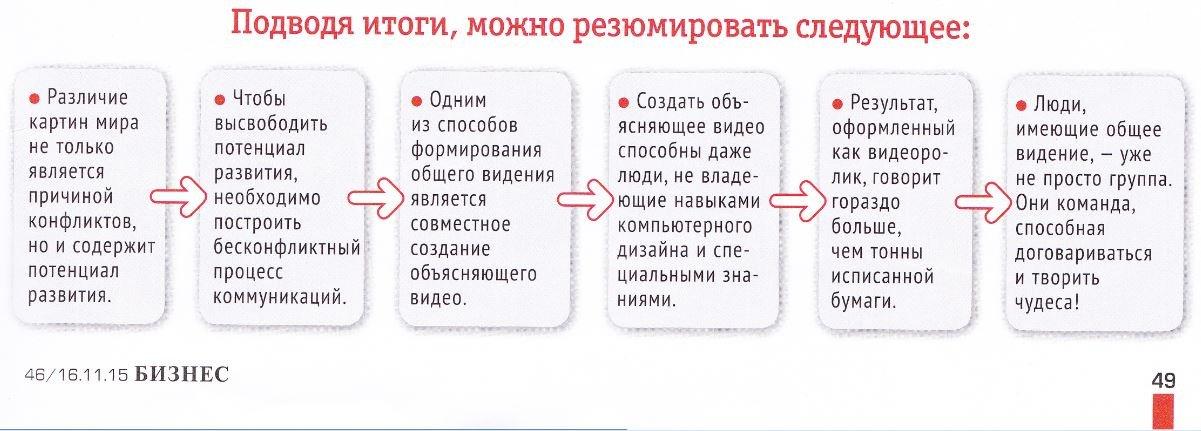konflicty_v_organizaciyah_kommunikacii